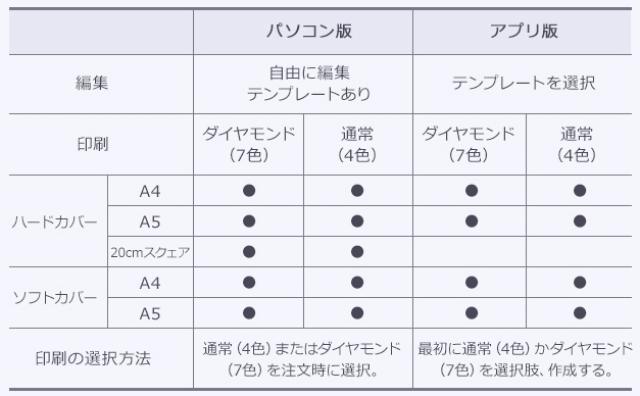 PC・スマホ比較表