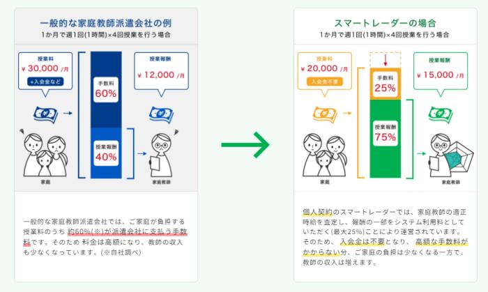 料金体系の比較