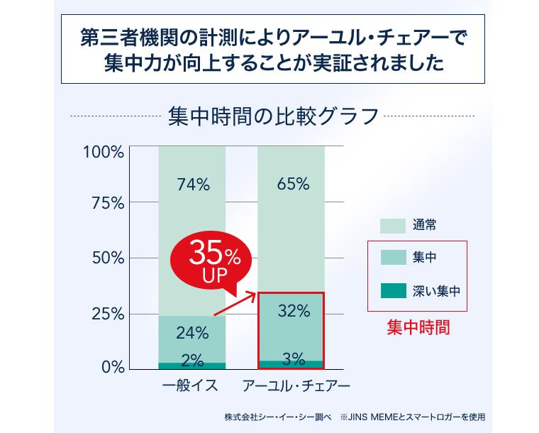 集中力35%UPの実証グラフ