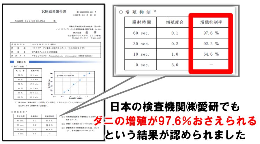 ダニの除菌に関する検証結果の図表