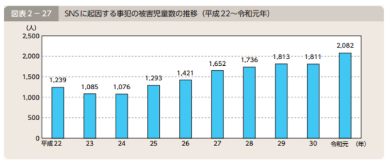 SNSによる被害グラフ